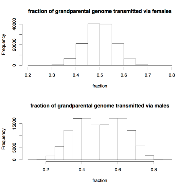 fraction_of_genome_transmitted