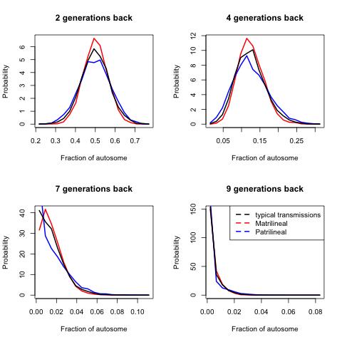 distribution_amount_autosomes_egs