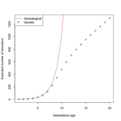 Num_genetics_vs_genealogical_ancs